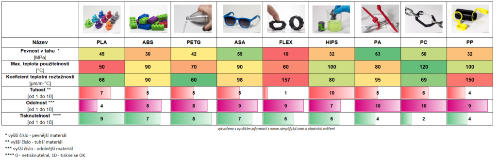 3D tisk - vlastnosti materiálů